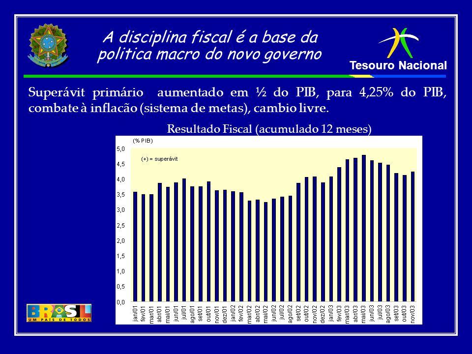 Resultado Fiscal (acumulado 12 meses)