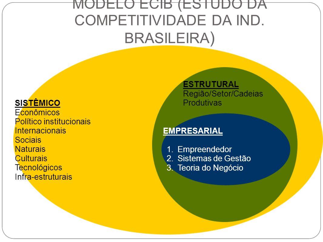 MODELO ECIB (ESTUDO DA COMPETITIVIDADE DA IND. BRASILEIRA)