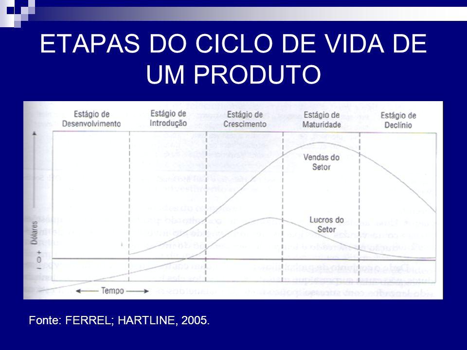 ETAPAS DO CICLO DE VIDA DE UM PRODUTO