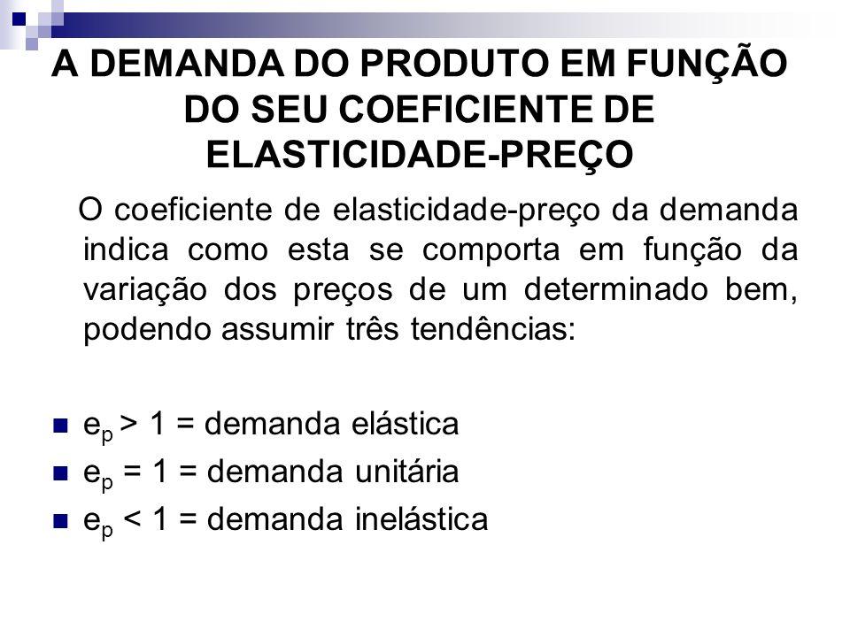 A DEMANDA DO PRODUTO EM FUNÇÃO DO SEU COEFICIENTE DE ELASTICIDADE-PREÇO
