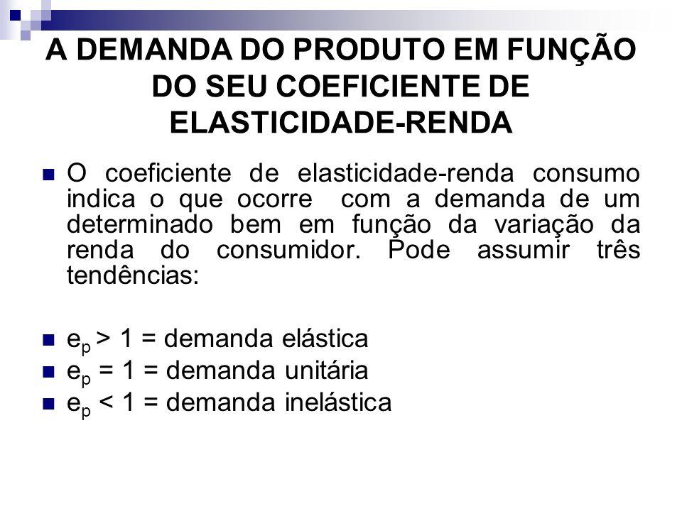 A DEMANDA DO PRODUTO EM FUNÇÃO DO SEU COEFICIENTE DE ELASTICIDADE-RENDA