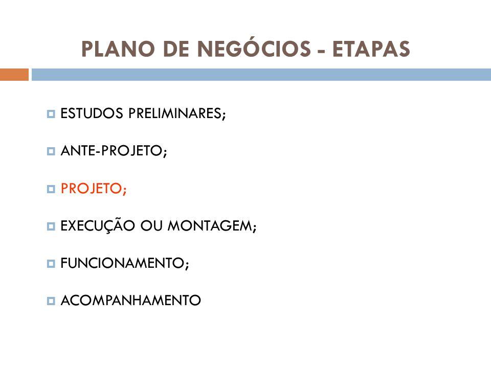 PLANO DE NEGÓCIOS - ETAPAS