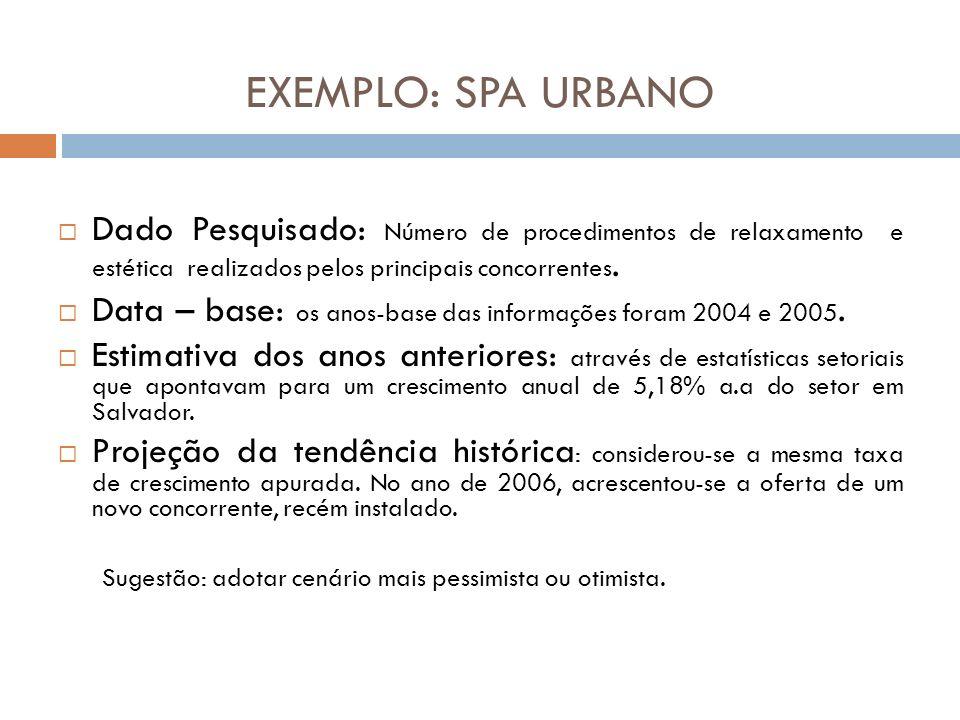 EXEMPLO: SPA URBANODado Pesquisado: Número de procedimentos de relaxamento e estética realizados pelos principais concorrentes.