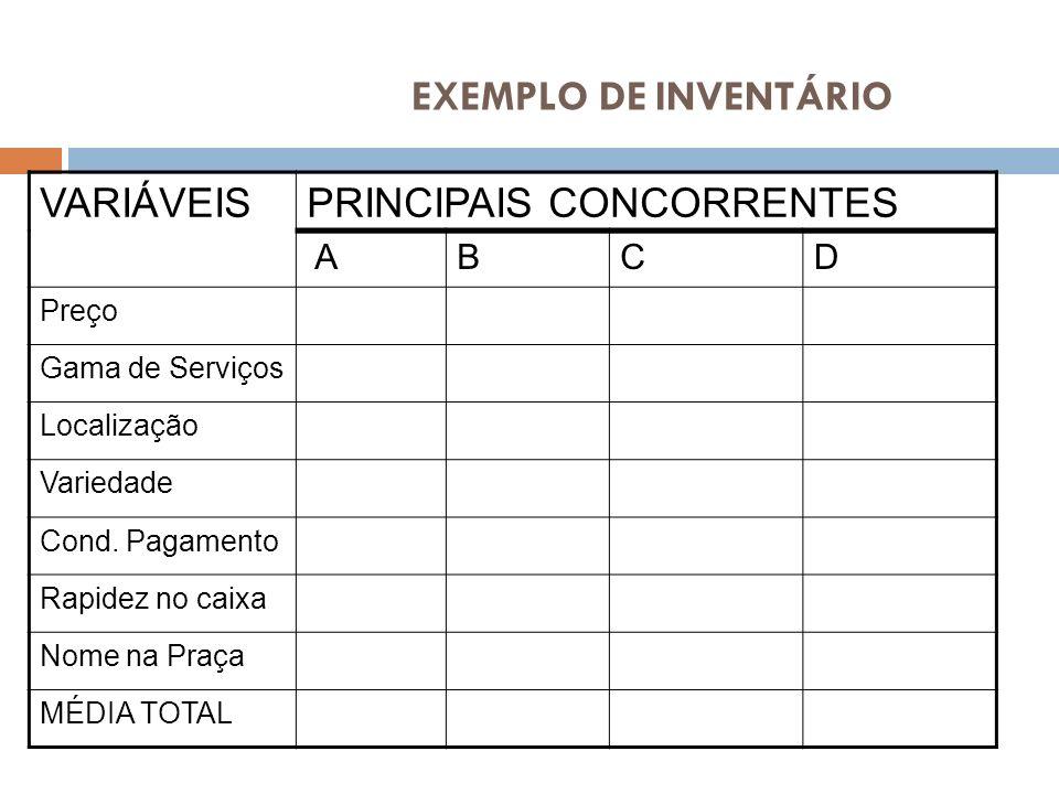 EXEMPLO DE INVENTÁRIO VARIÁVEIS PRINCIPAIS CONCORRENTES A B C D Preço