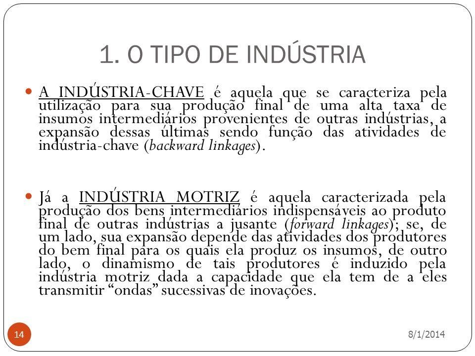 1. O TIPO DE INDÚSTRIA