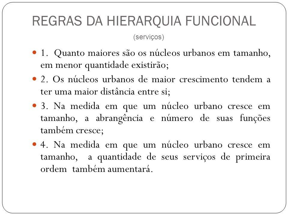 REGRAS DA HIERARQUIA FUNCIONAL