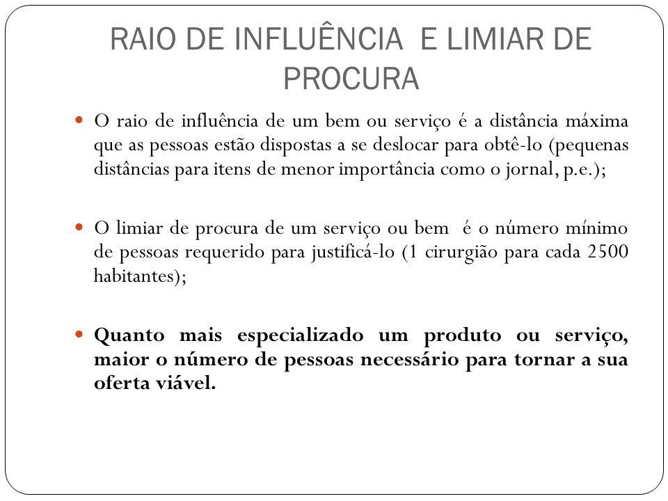 RAIO DE INFLUÊNCIA E LIMIAR DE PROCURA