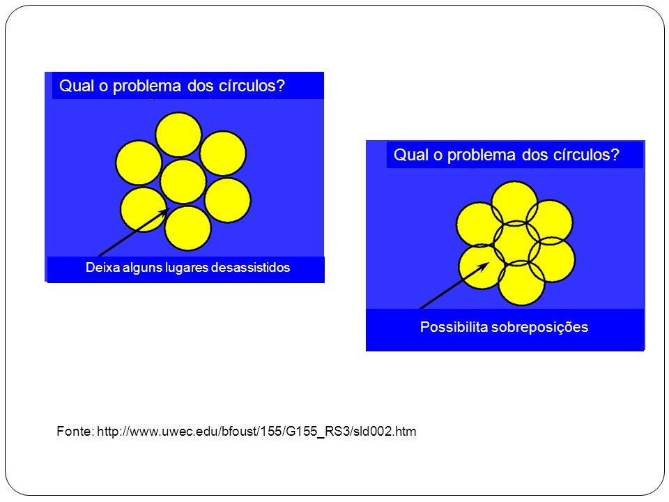 Qual o problema dos círculos