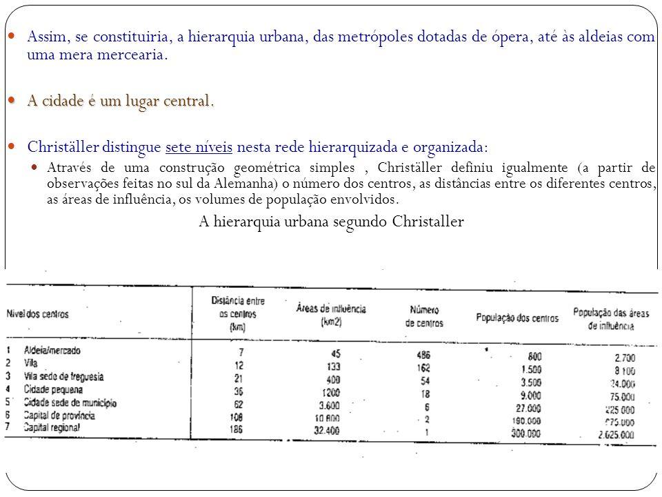 A hierarquia urbana segundo Christaller