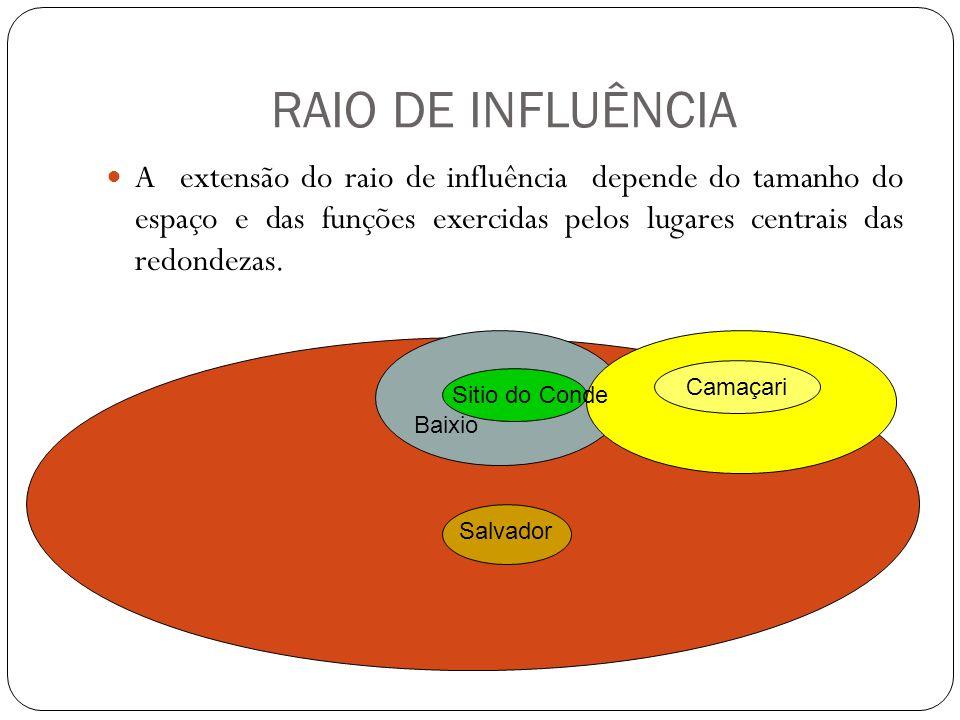 RAIO DE INFLUÊNCIAA extensão do raio de influência depende do tamanho do espaço e das funções exercidas pelos lugares centrais das redondezas.