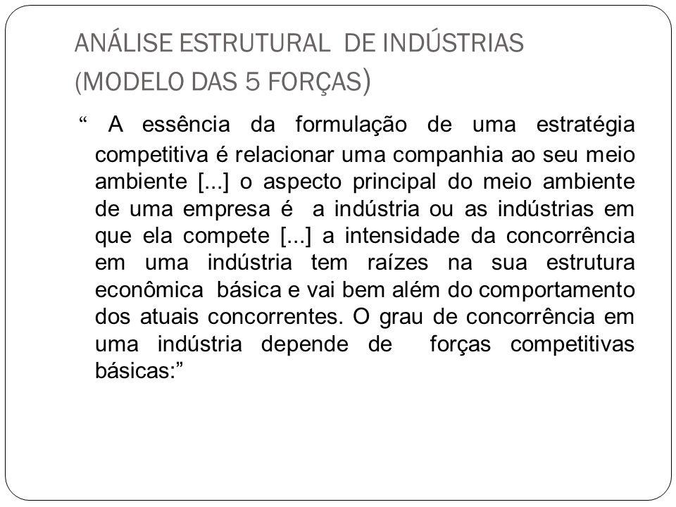 ANÁLISE ESTRUTURAL DE INDÚSTRIAS (MODELO DAS 5 FORÇAS)