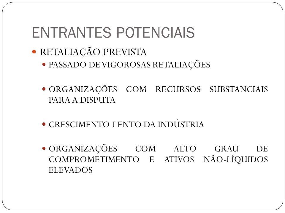 ENTRANTES POTENCIAIS RETALIAÇÃO PREVISTA