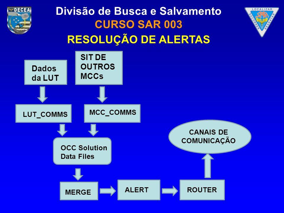 RESOLUÇÃO DE ALERTAS SIT DE OUTROS MCCs Dados da LUT MCC_COMMS