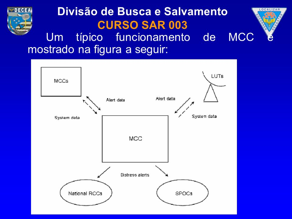 Um típico funcionamento de MCC é mostrado na figura a seguir: