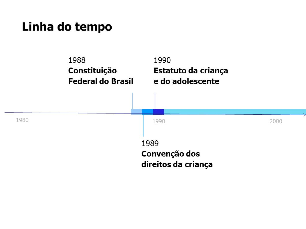 Linha do tempo 1988 Constituição Federal do Brasil 1990