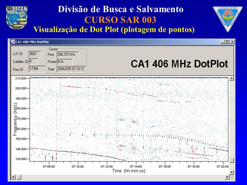 Visualização de Dot Plot (plotagem de pontos)
