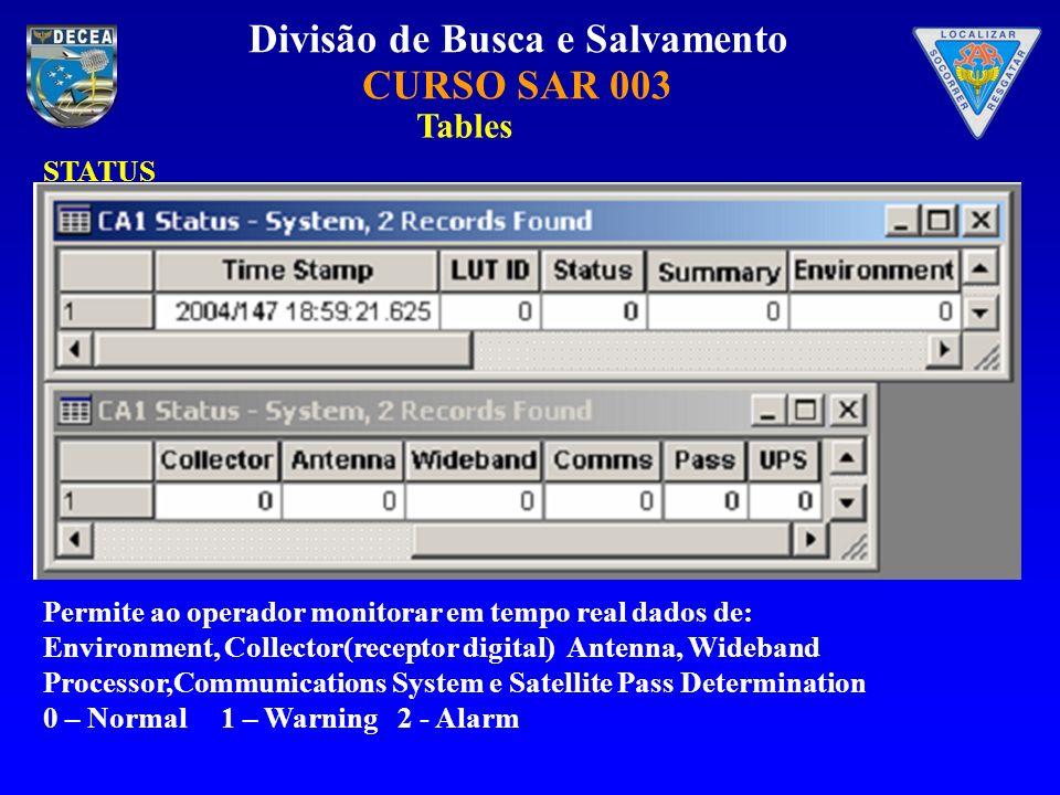 Tables STATUS Permite ao operador monitorar em tempo real dados de: