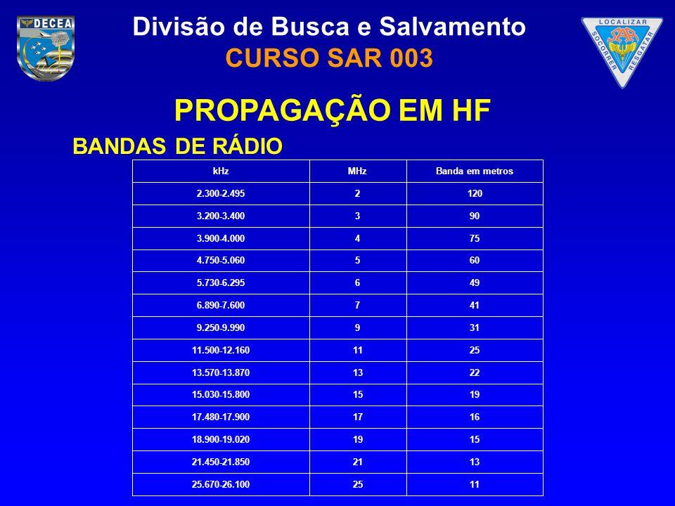 PROPAGAÇÃO EM HF BANDAS DE RÁDIO 11 25 25.670-26.100 13 21