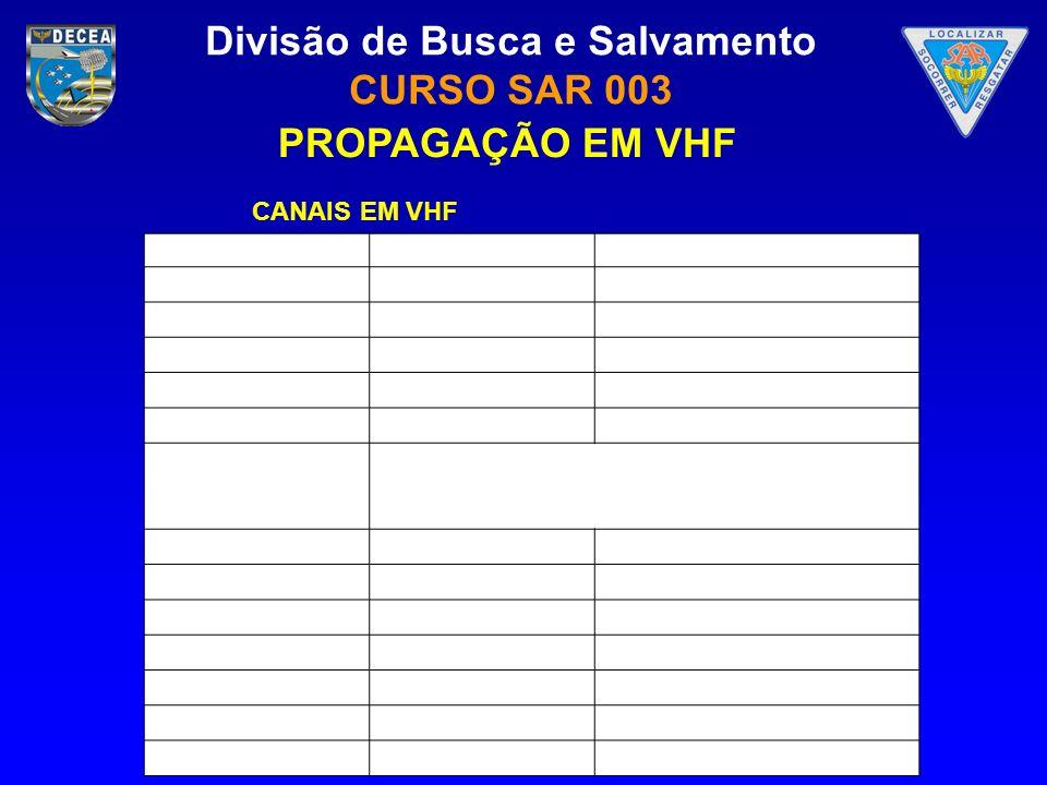 PROPAGAÇÃO EM VHF CANAIS EM VHF 2 54 60 3 66 4 72 5 76 82 6 88