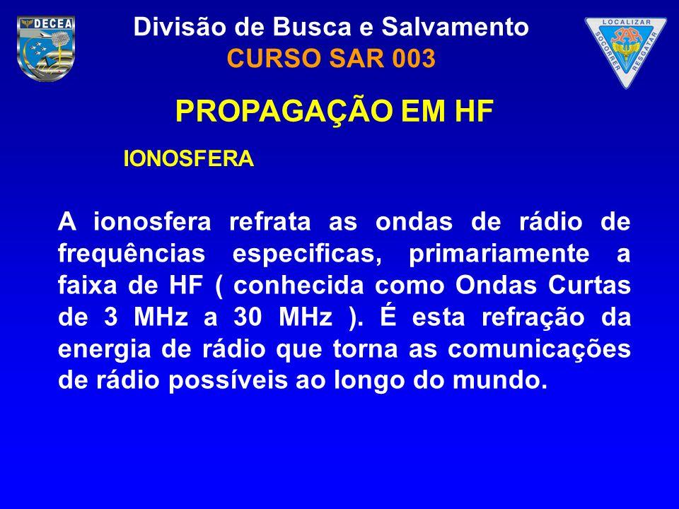 PROPAGAÇÃO EM HF IONOSFERA.