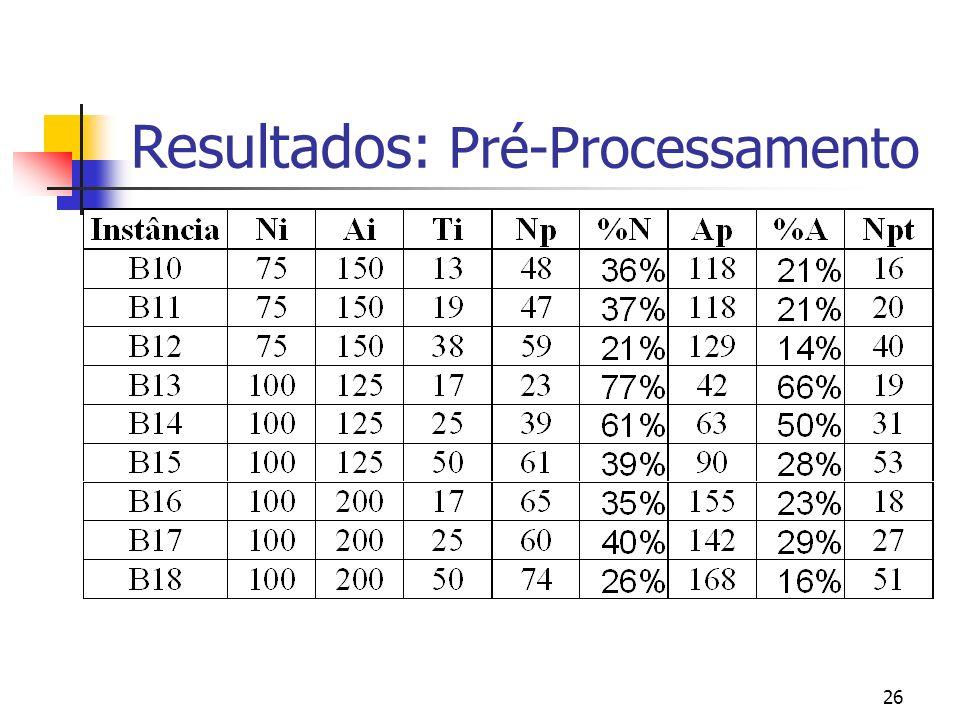 Resultados: Pré-Processamento