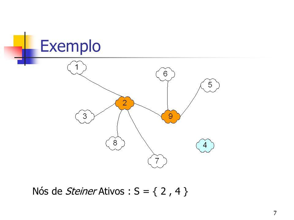 Exemplo Nós de Steiner Ativos : S = { 2 , 4 }