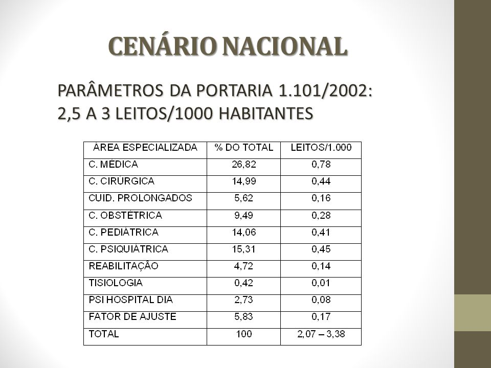 CENÁRIO NACIONAL PARÂMETROS DA PORTARIA 1.101/2002: 2,5 A 3 LEITOS/1000 HABITANTES