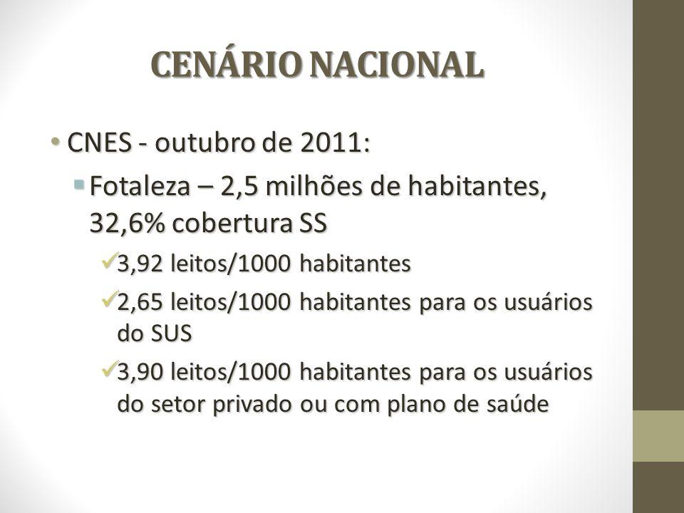CENÁRIO NACIONAL CNES - outubro de 2011: