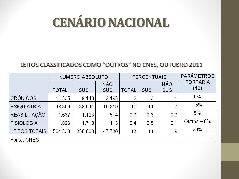 CENÁRIO NACIONAL LEITOS CLASSIFICADOS COMO OUTROS NO CNES, OUTUBRO 2011