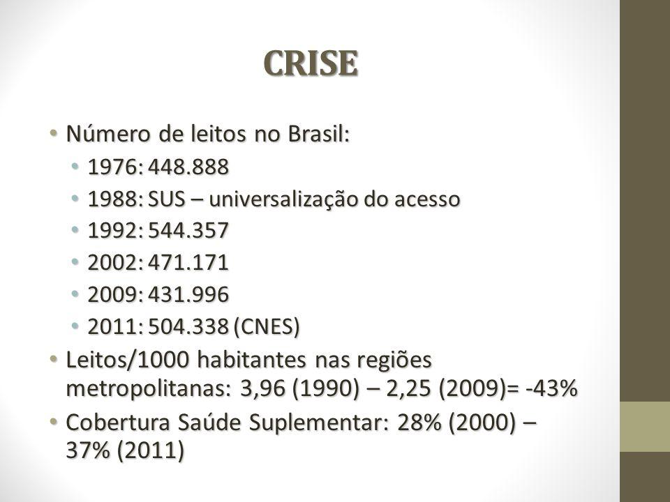 CRISE Número de leitos no Brasil: