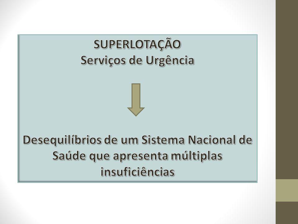 SUPERLOTAÇÃO Serviços de Urgência.