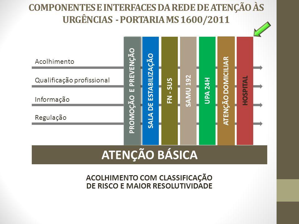 ACOLHIMENTO COM CLASSIFICAÇÃO DE RISCO E MAIOR RESOLUTIVIDADE