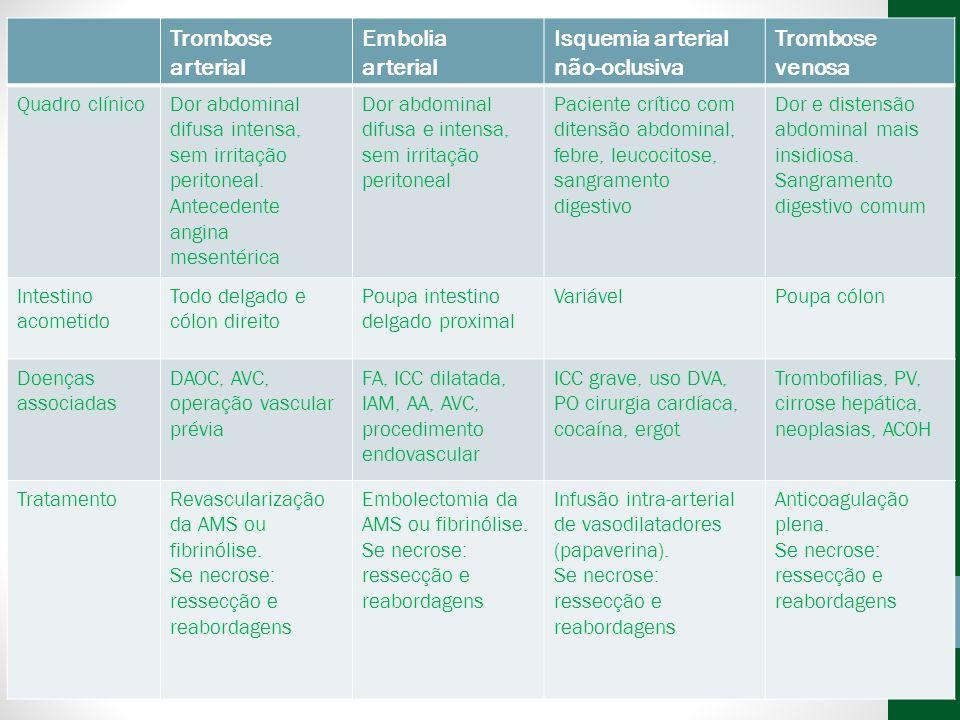 Isquemia arterial não-oclusiva Trombose venosa