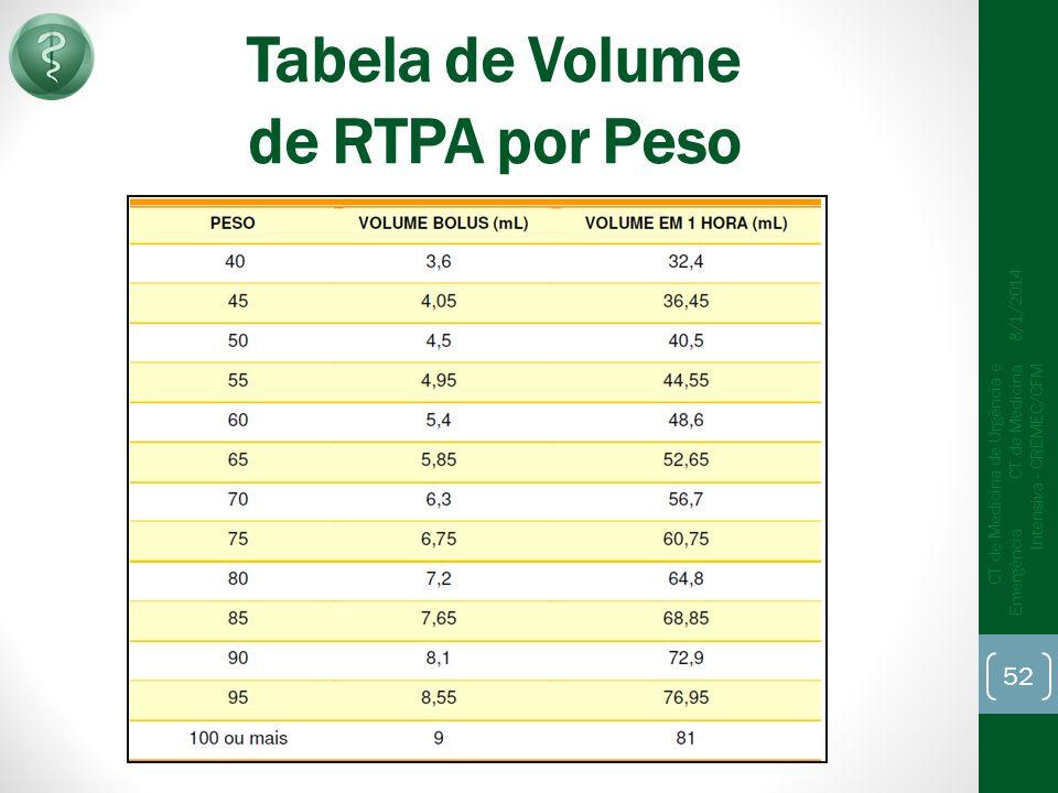 Tabela de Volume de RTPA por Peso