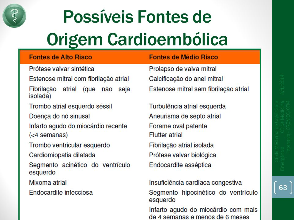 Possíveis Fontes de Origem Cardioembólica