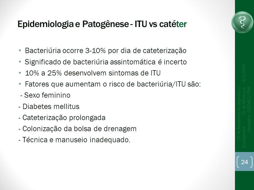 Epidemiologia e Patogênese - ITU vs catéter