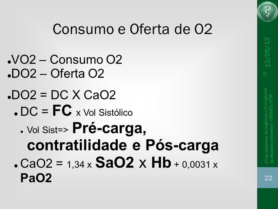 Consumo e Oferta de O2 VO2 – Consumo O2 DO2 – Oferta O2
