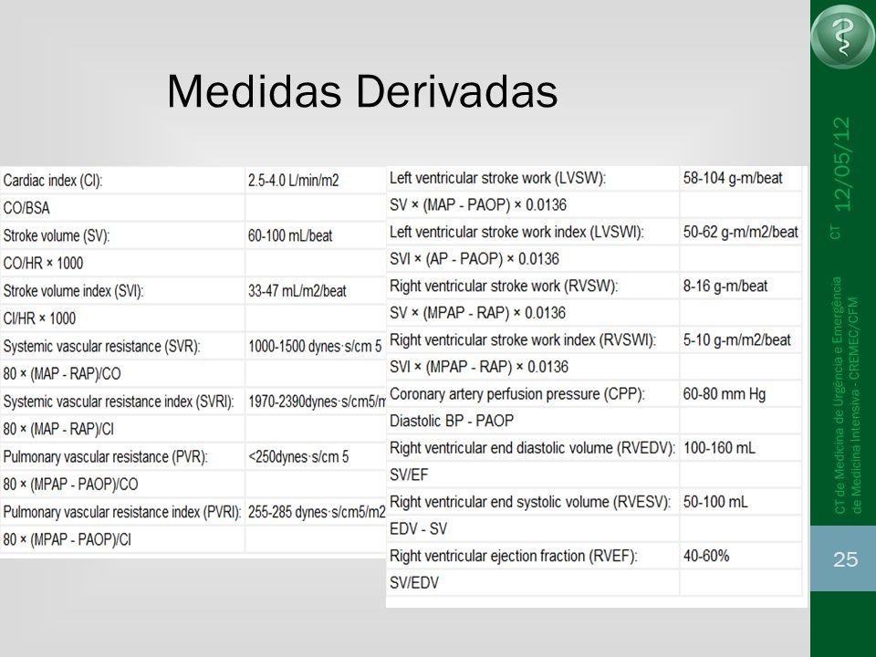 Medidas Derivadas 12/05/12. CT de Medicina de Urgência e Emergência CT de Medicina Intensiva - CREMEC/CFM.