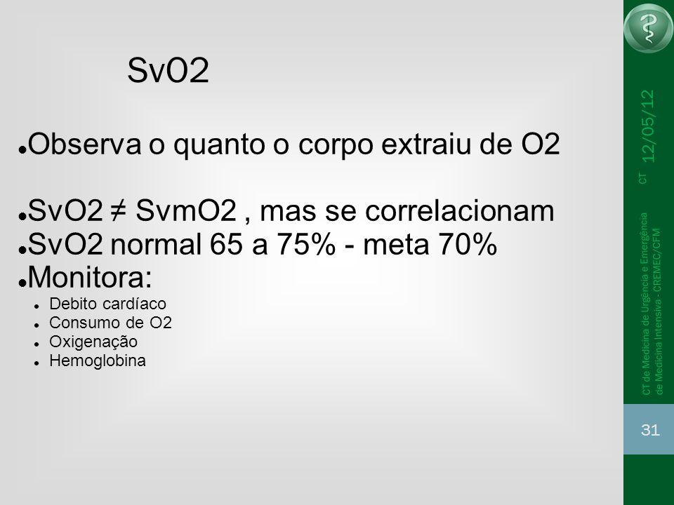 SvO2 Observa o quanto o corpo extraiu de O2