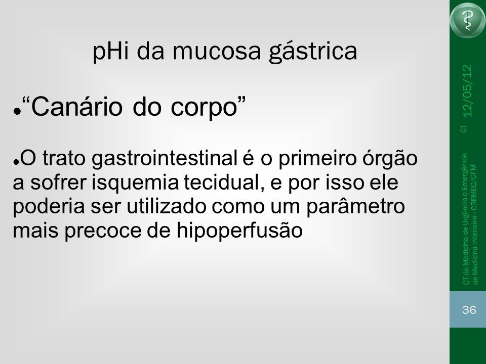 pHi da mucosa gástrica Canário do corpo