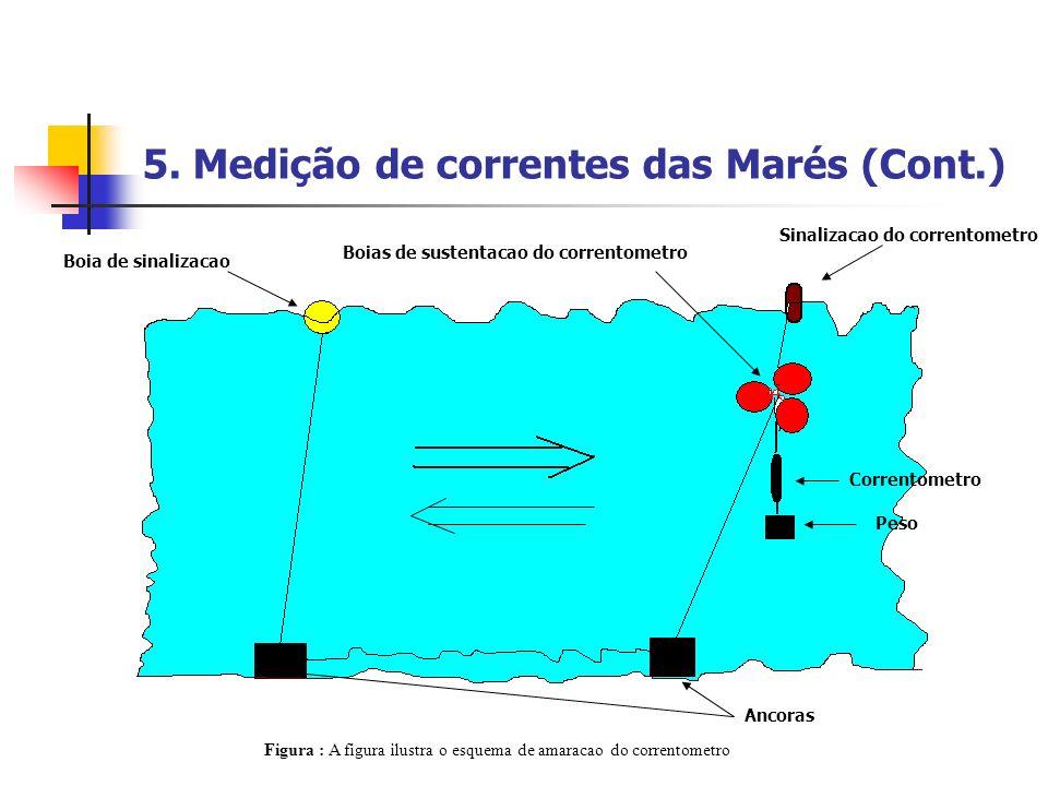 5. Medição de correntes das Marés (Cont.)