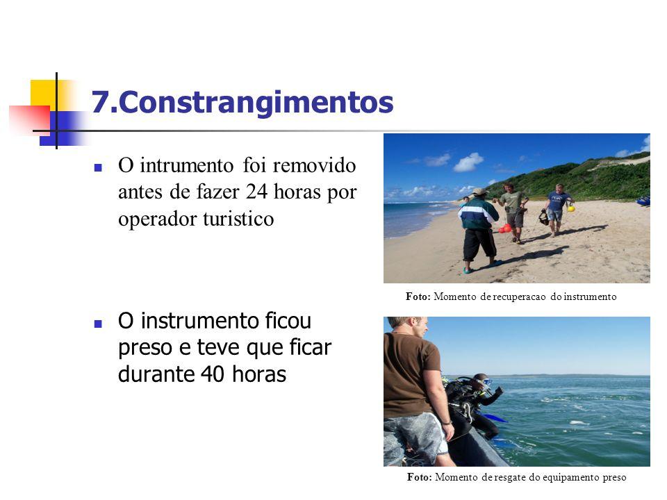 7.Constrangimentos O intrumento foi removido antes de fazer 24 horas por operador turistico. Foto: Momento de recuperacao do instrumento.
