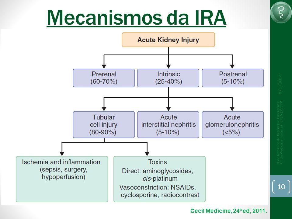 Mecanismos da IRA Cecil Medicine, 24ª ed, 2011. 25/03/2017