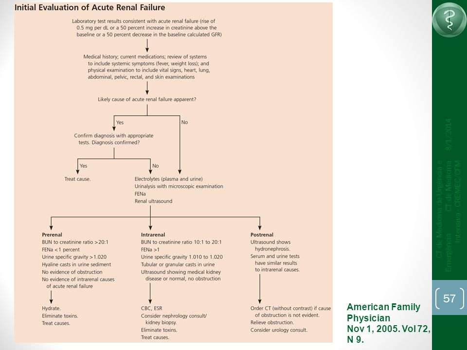 American Family Physician Nov 1, 2005. Vol 72, N 9.
