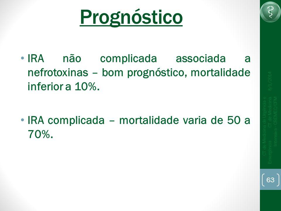 Prognóstico IRA não complicada associada a nefrotoxinas – bom prognóstico, mortalidade inferior a 10%.