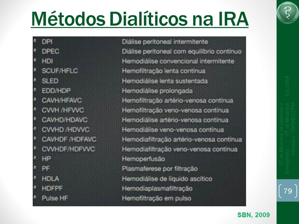 Métodos Dialíticos na IRA