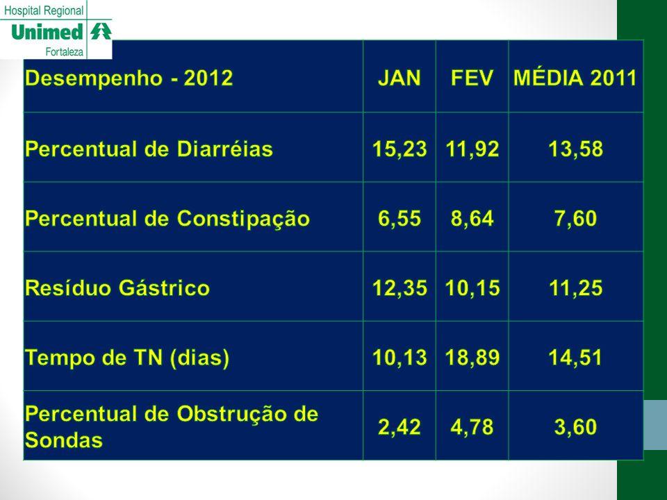 Desempenho - 2012 JAN. FEV. MÉDIA 2011. Percentual de Diarréias. 15,23. 11,92. 13,58. Percentual de Constipação.