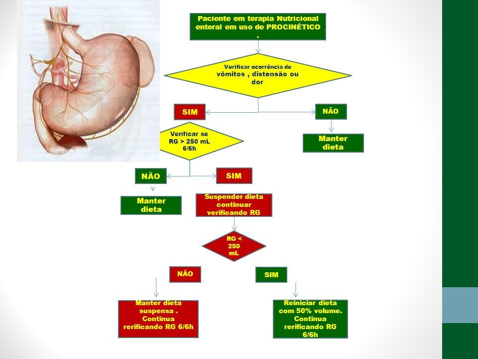 Paciente em terapia Nutricional enteral em uso de PROCINÉTICO .
