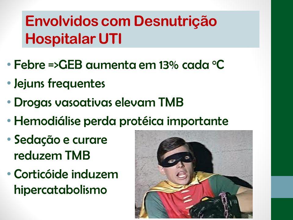 Envolvidos com Desnutrição Hospitalar UTI