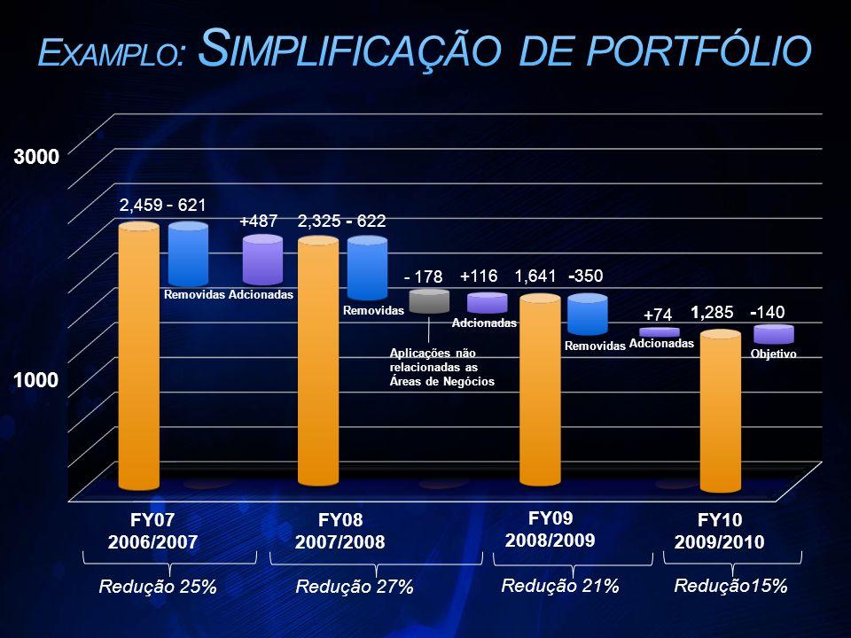 Examplo: Simplificação de portfólio